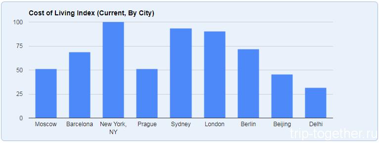 Сравнение стоимости жизни в Барселоне с Москвой и другими столицами мира