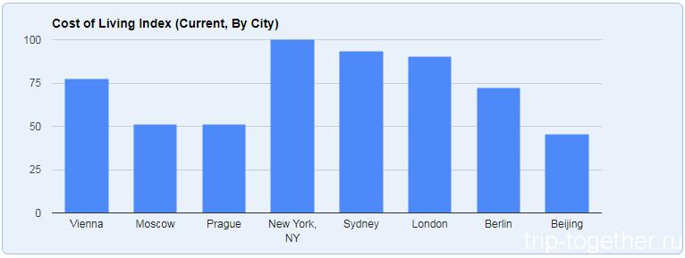 Сравнение стоимости жизни в Вене с Москвой и другими столицами мира