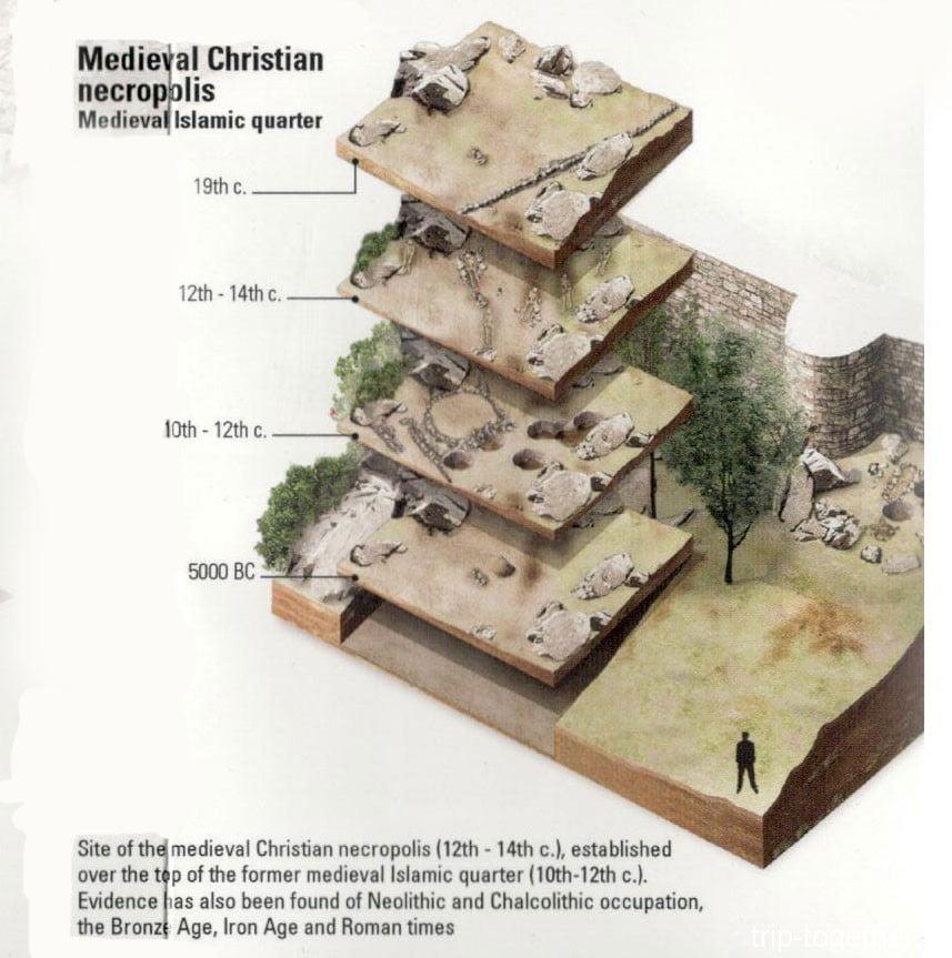 Замок мавров, археологические слои