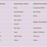 Характеристики цвета алмазов