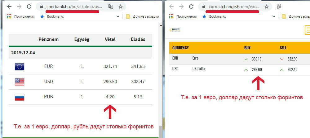 Сравнение курсов обмена Сбербанка Венгрии и Correctchange