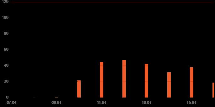 График нагрузки на сервер Fozzy (стало)